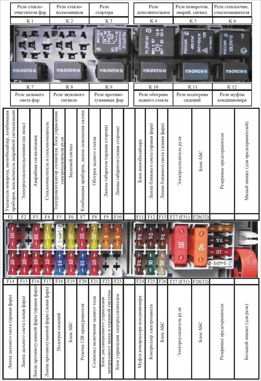 Схема Предохранителей Ваз Приора 2007 Года